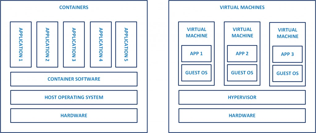 Container vs Virtual Machine