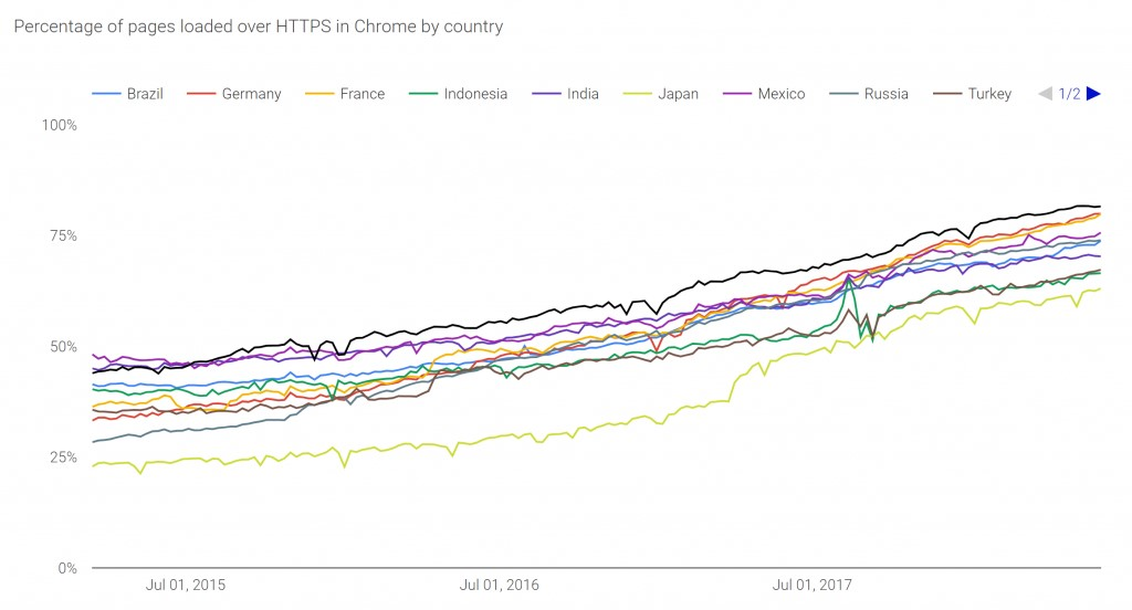 Chrome HTTPS Statistics