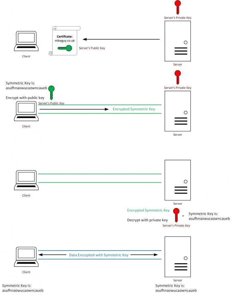 RSA Key Exchange